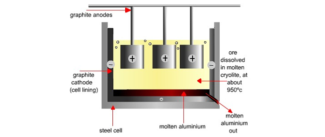 electrolytic oxidation process Aluminum