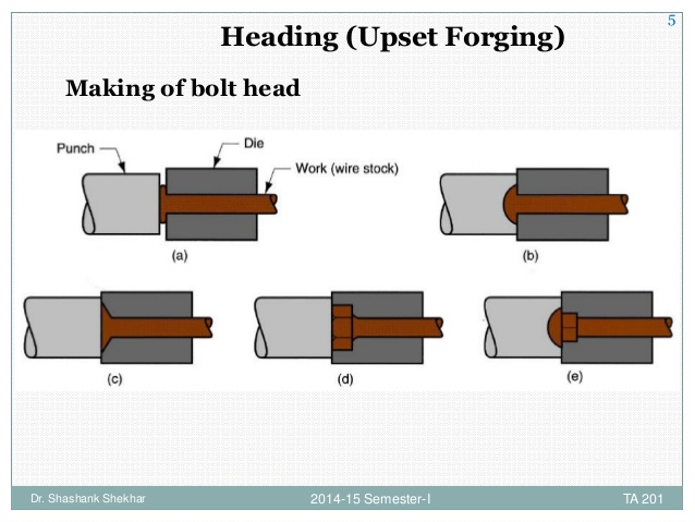 Forging book the ultimate guide of metal forging free pdf download upset forging ccuart Images