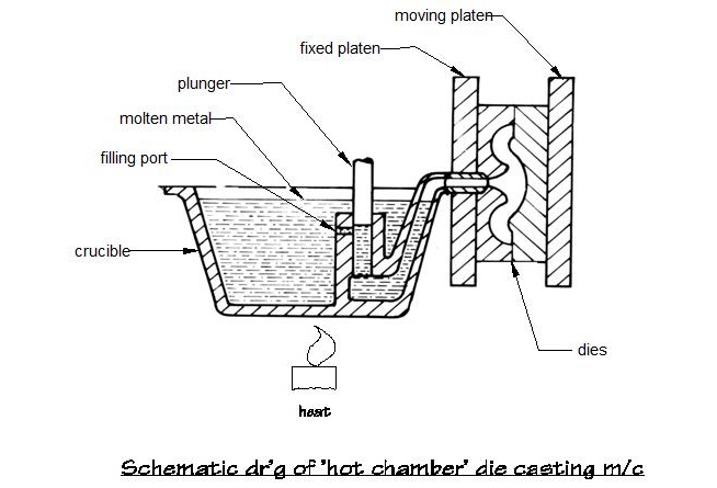 die casting   complete handbook for all metal die casting