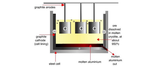 electrolytic oxidation process Aluminum