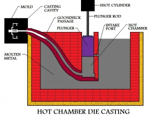hot die casting chamber