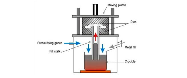 low-pressure-die casting