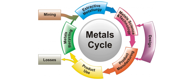 metal can be recycled